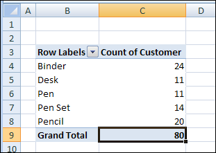 Count Unique Items in an Excel Pivot Table - Excel Pivot Tables