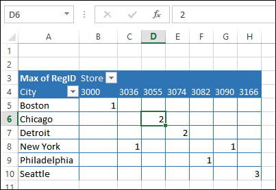 pivot table values show numbers only