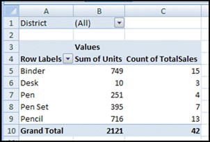 change count to sum http://www.pivot-table.com/