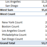 Pivot Table Custom Subtotals in Excel