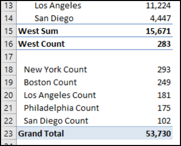 Pivot Table Custom Subtotals